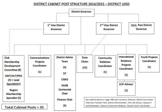 Breakdown of District Posts
